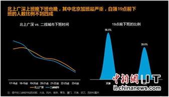 全国加班情况.-北京白领超6成19点后下班 中关村码农常到21点