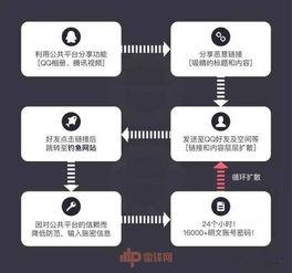 Apple ID 是苹果手机的生命线.-曝光iPhone在QQ上被盗背后的黑色产...