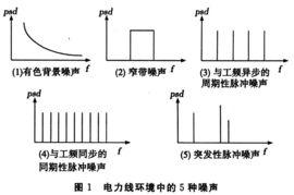 低压电力线信道噪声特性分析