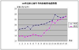 2007年6月云南畜产品和饲料价格走势及分析