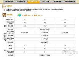 ...7元乐享3G 电信 移动 联通各种纠缠 -中国联通3G套餐资费 上海手机...