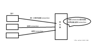 ...getConn方法是一个静态方法,而且其他属性和?-浅析B S架构数据库...