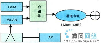 WLAN与GSM室内覆盖合路原理和干扰分析