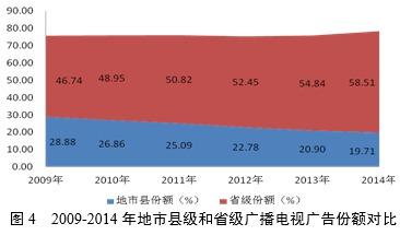 ...源:根据历年《中国广播电影电视发展报告》(广电蓝皮书)整理.-...