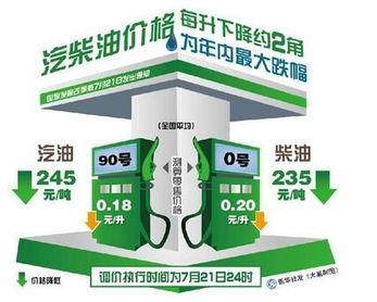零号变革-发展改革委21日发出通知,决定将汽、柴油价格每吨分别降低245元...