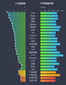 Java、Scala、算法、前端依然是最热岗位.   五、互联网哪个城市更...