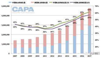 ...之间的年座位量和中国航企的座位量与航班量占比:2007-2017-跨太...