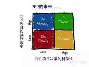 PPP是什么鬼,且看学术界的 研究僧们 都说了啥