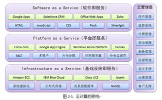 上面这个云架构共分为服务和管理这两大部分.-云计算核心技术剖析