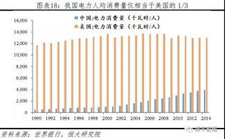中国每百户家庭拥有的耐用消费品尤其是汽车大幅低于美国,洗衣机除...