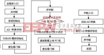 图2主程序和中断服务程序流程框图-基于TMS320LF2407的脑电信号处...