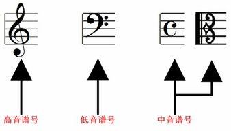 乐理小知识 五线谱,弹钢琴应该注意的问题等