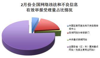 2月份全国网络举报部门受理有效举报255.7万件