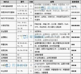 2012信息系统监理工程师考试试题分析