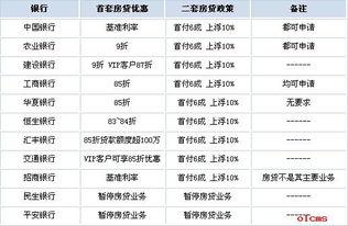 广州各大银行最新房贷利率情况一览 卡盟网