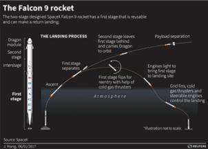 科技大亨的可回收火箭掌握着人类未来命运