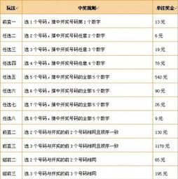 新乐彩 11选5 玩法介绍